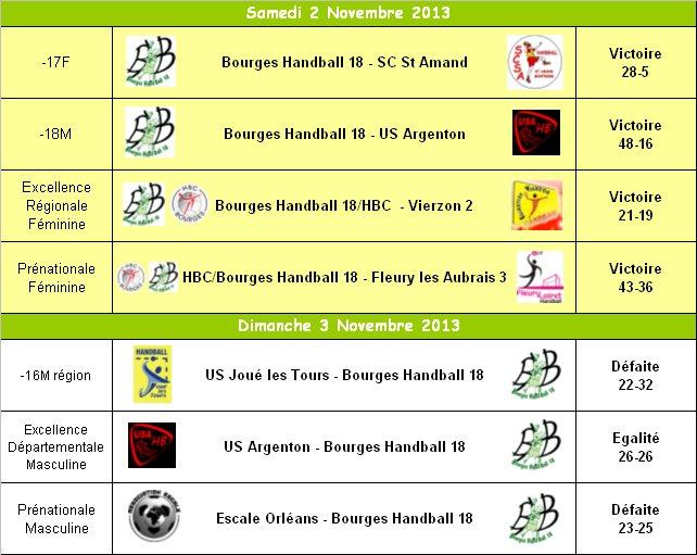 Résultats du WE 02-03 Novembre 2013