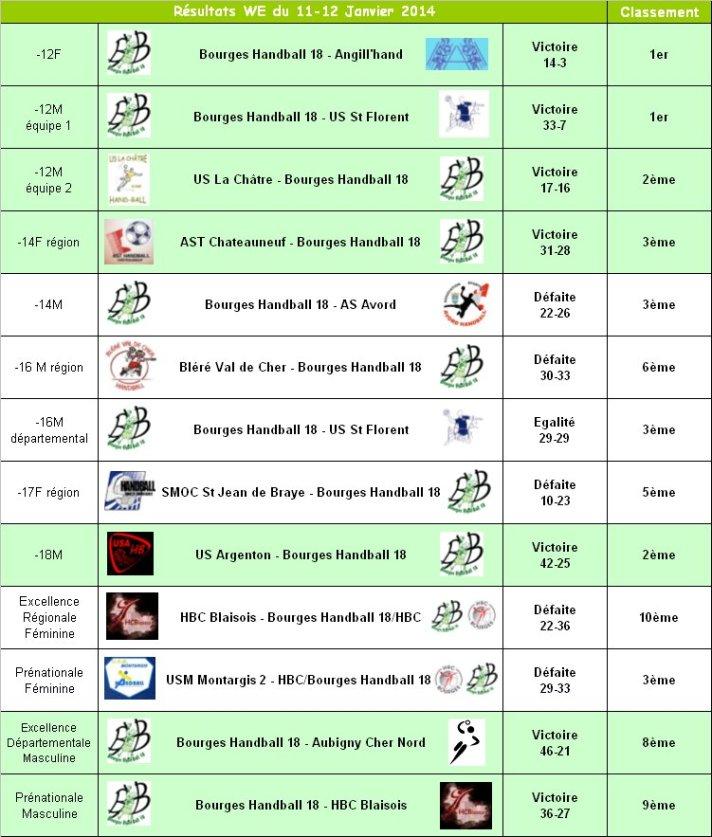 résultats WE 11-12 Janvier 2014