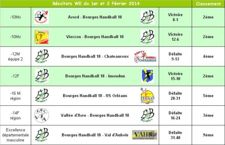 Résultats du 1er Février 2014-1
