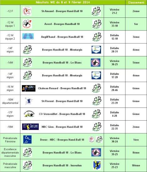 Résultats du 8 et 9 Février 2014