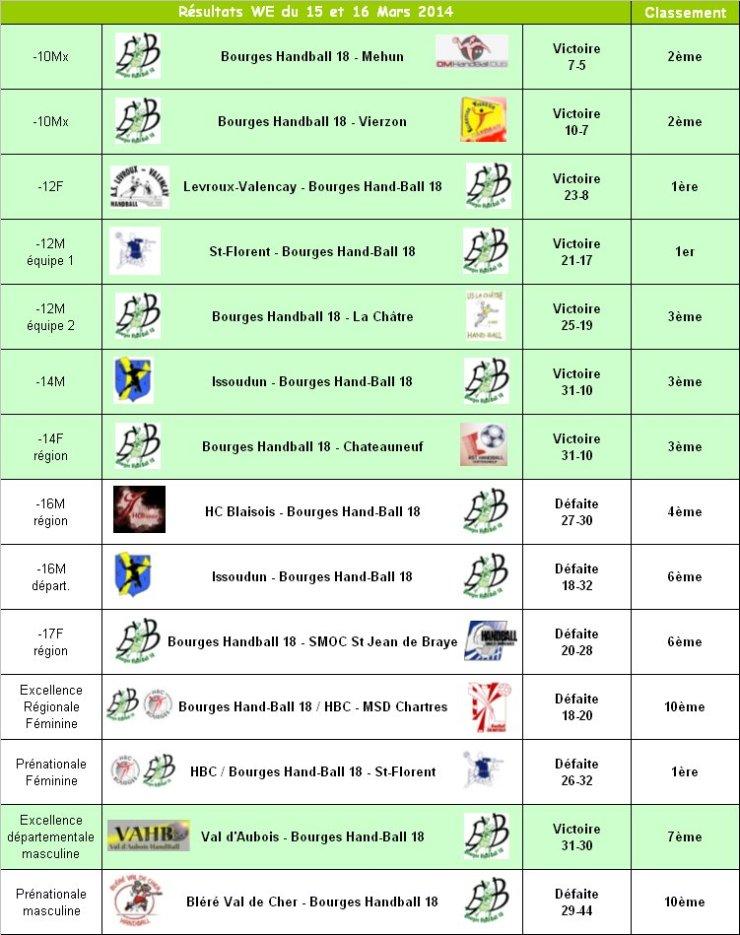 Résultats du 15 et 16 Mars 2014
