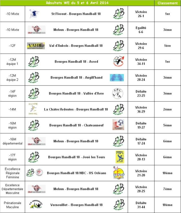 Résultats du 5 et 6 Avril 2014